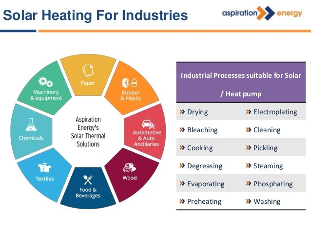 Solar Power Active Solar PV Solar Thermal Passive Heat Pump Solar Power: Classification