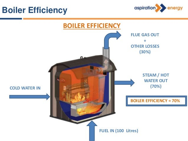 Through Fuel Consumption Energy required = Fuel Consumption x Calorific Value x Boiler Efficiency Energy required for Proc...