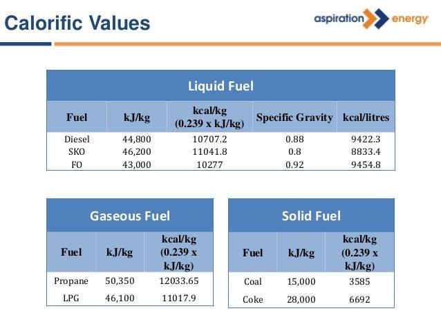 Fuel Calorific Value Litre/kg Boiler Efficiency kW Litre/kg Fuel Price Cost of Energy Spent per kW (Rs) kcal kW Furnace oi...