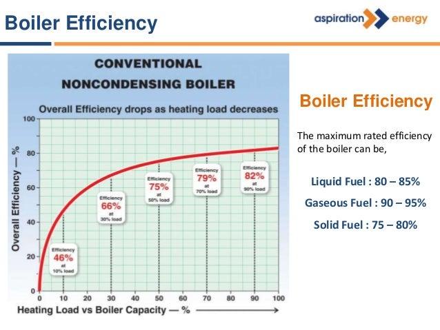 Boiler Losses