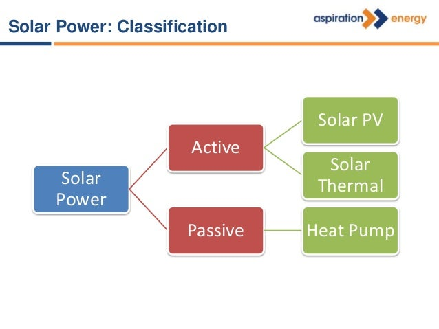 Solar Heating For Industries Active Solar Solar Thermal System Passive Solar Heat Pump System