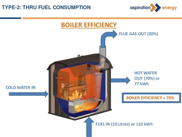 Solar Capacity Actual Energy required for Process Pipe Heat Loss Pipe Heat Loss will normally be 10% to 20%