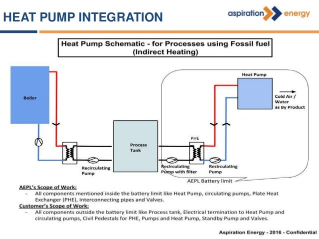 Process heating application Temperature required Fuel Consumed Hours of operation Fuel used Boiler Efficiency Fuel Cost