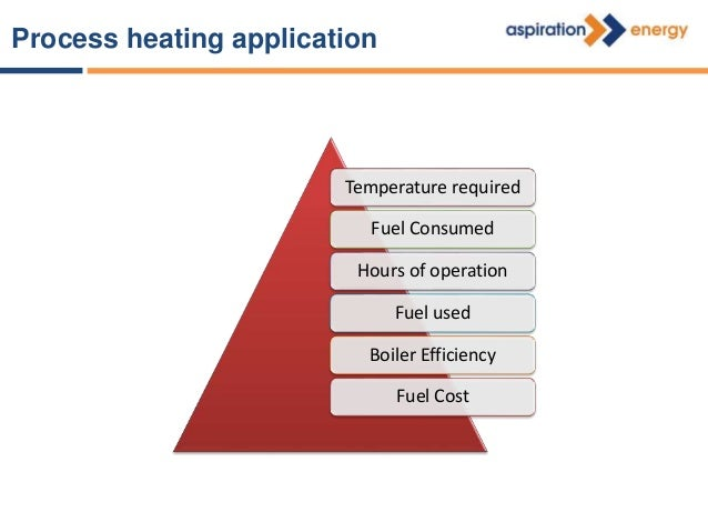 Sample data 65 Deg C Temperature 60 kg/shift of LPG Fuel Consumed 70% Boiler efficiency 8 hrs Operation Hours 6, 8, 7.5, 9...