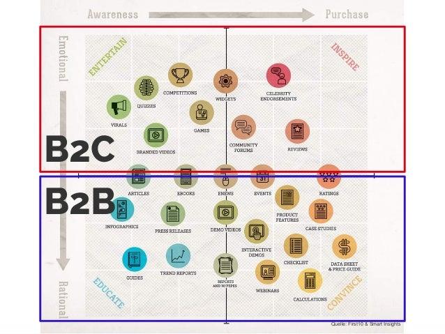 © 2014 Gnocchi Digital MarketingQuelle: First10 & Smart Insights B2C B2B