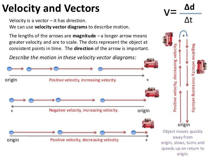 One direction do physics origin originorigin 16 velocity and vectors ccuart Images
