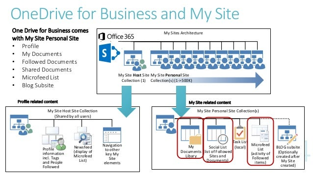 OneDrive for Business Best Practices
