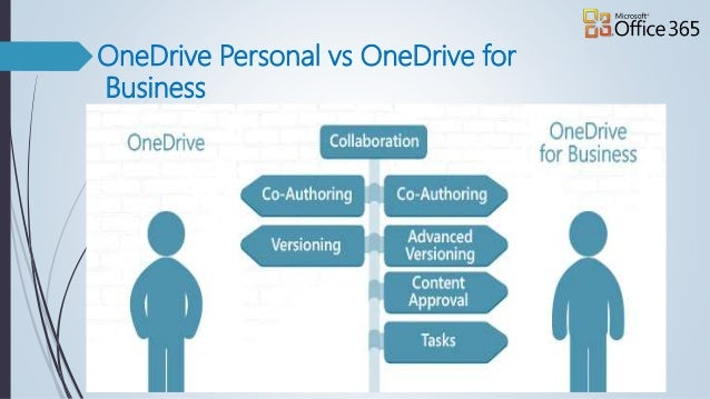 How to use onedrive for business presentation