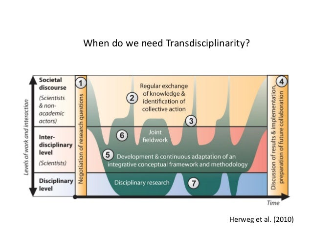 the need for an interdisciplinary approach The growing need for interdisciplinary curriculum content  hirsch (1987) and bloom (1987) have criticized this approach for its lack of focus  there is a need .