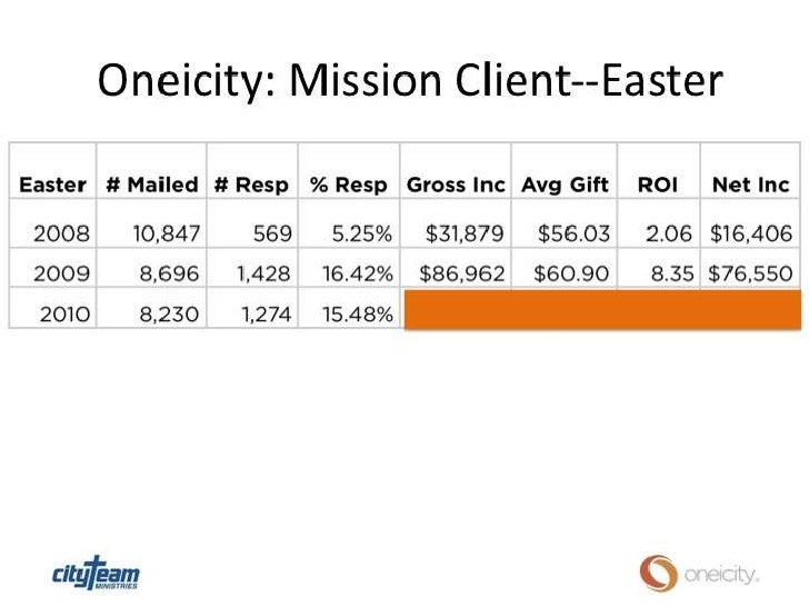 Oneicity income solutions thru data strategies