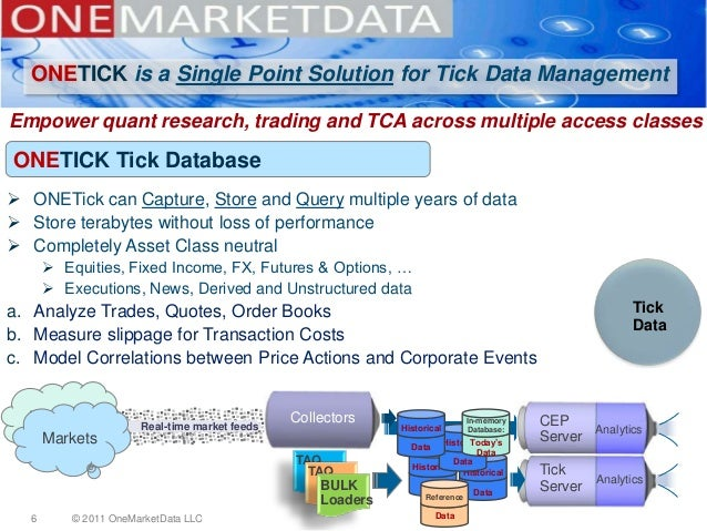 ONEMARKETDATA and ONETICK, a company and product overview