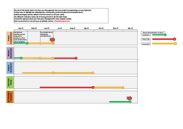 One Page Management Gantt Chart Update