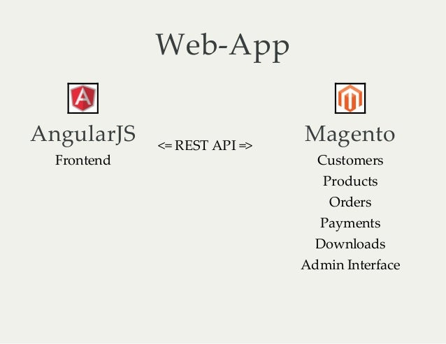 One page shops with Magento & Angular Js - Vinai Kopp