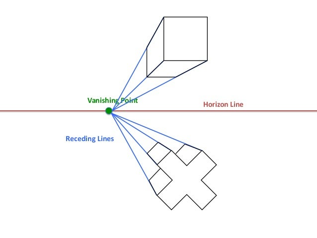 Horizon LineVanishing PointReceding Lines