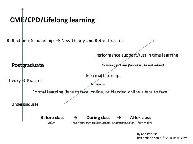 Undergraduate Postgraduate CME/CPD/Lifelong learning Formal learning (face to face, online, or blended online + face to fa...