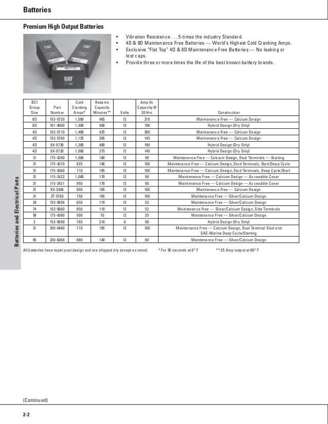 One safe source 2008 2009 parts catalog