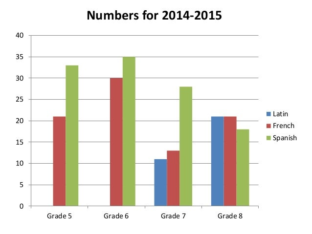 0 5 10 15 20 25 30 35 40 Grade 5 Grade 6 Grade 7 Grade 8 Latin French Spanish Numbers for 2014-2015