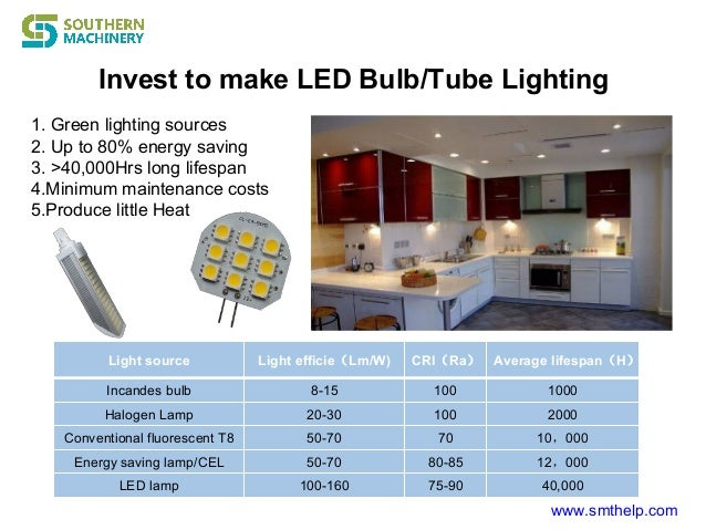 Invest to make LED Bulb/Tube Lighting www.smthelp.com 1. Green lighting sources 2. Up to 80% energy saving 3. >40,000Hrs l...
