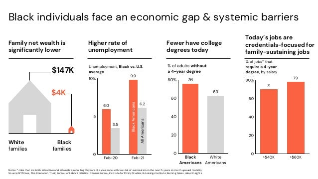 Black individuals face an economic gap & systemic barriers Family net wealth is significantly lower Higher rate of unemplo...