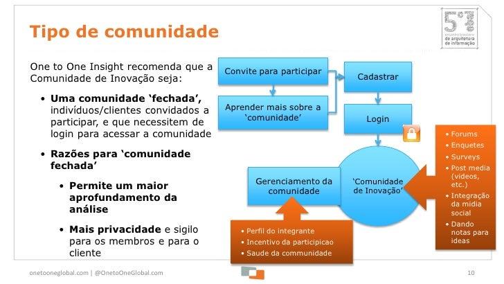 Tipo de comunidadeOne to One Insight recomenda que a         Convite para participarComunidade de Inovação seja:          ...