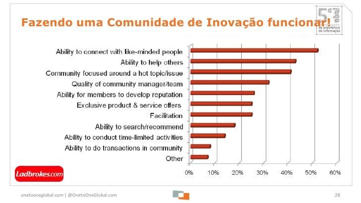 Fazendo uma Comunidade de Inovação funcionar!onetooneglobal.com   @OnetoOneGlobal.com        28