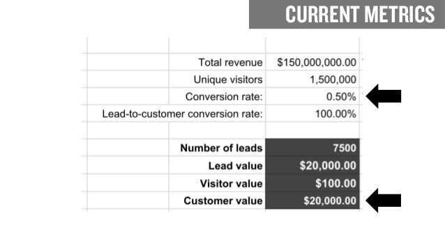 INCREASE CONVERSION RATE TO .6%