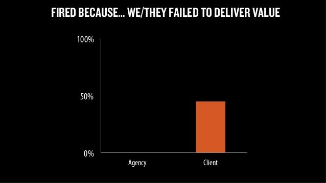 FIRED BECAUSE… WE/THEY FAILED TO DELIVER VALUE  100%  50%  0%  Agency Client