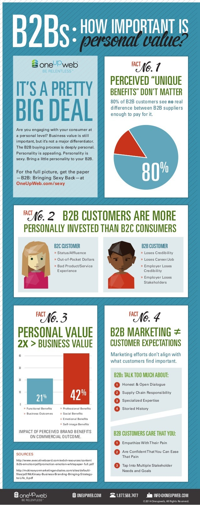 "B2BS personal value?  HOW IMPORTANT IS No. 1  FACT  IT'S A PRETTY  BIG DEAL  PERCEIVED ""UNIQUE  BENEFITS"" DON'T MATTER 80%..."