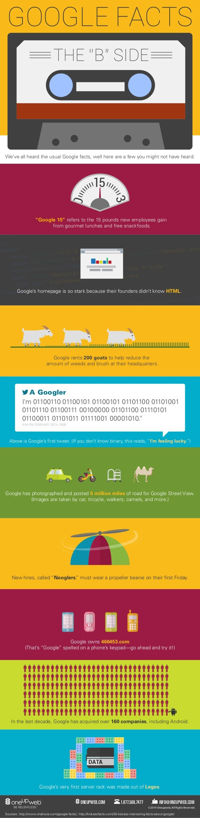 """GOOGLE FACTS  THE """"B"""" SIDE  We've all heard the usual Google facts, well here are a few you might not have heard:  15  3  ..."""