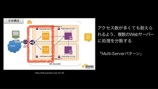 http://bit.ly/awsho-vpc-mt-v8 データベースに障害がおきても システムが落ちないよう サーバーを常時複製し、 なおかつ別のデータセンタに 配置する 「DB Replicationパターン」 「Multi-Datace...