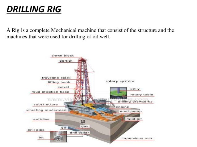 ongc drilling services introduction rh slideshare net Underbalanced Drilling Manual Directional Drilling Manual
