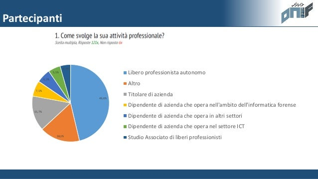 Onif survey 2015 - ONIF Slide 3