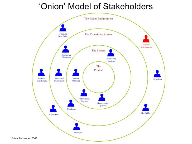 Onion diagram onion model of stakeholders ccuart Image collections