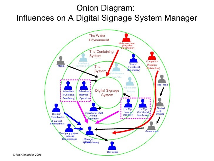 Onion diagram onion diagram ccuart Image collections