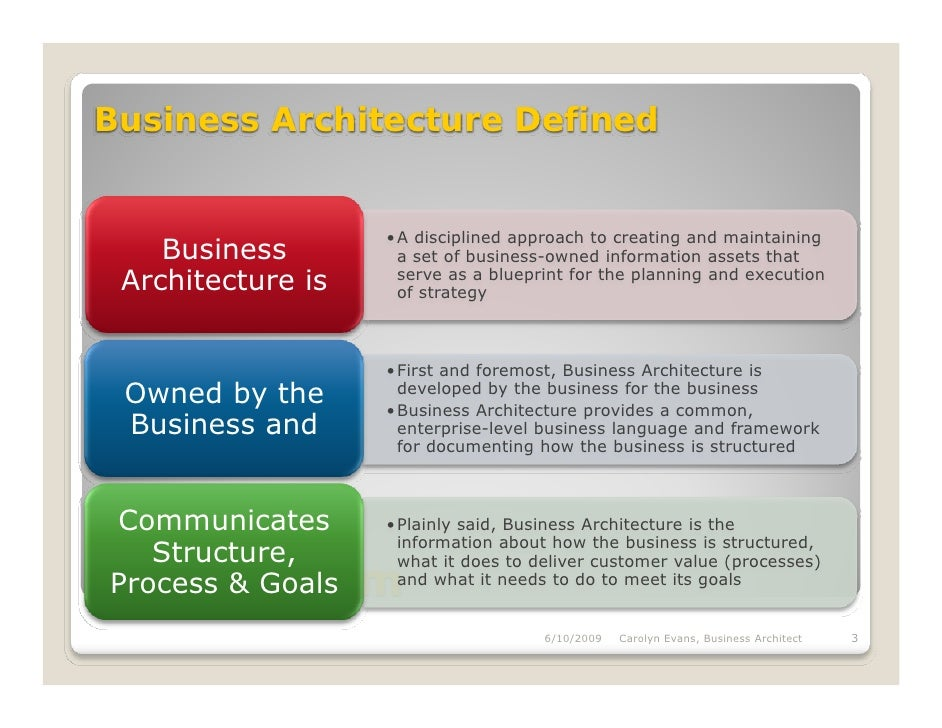 On kue business architecture101 for E business architecture