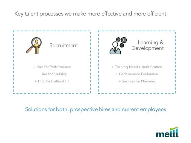 Online assesments with Mettl Recruitment Solutions