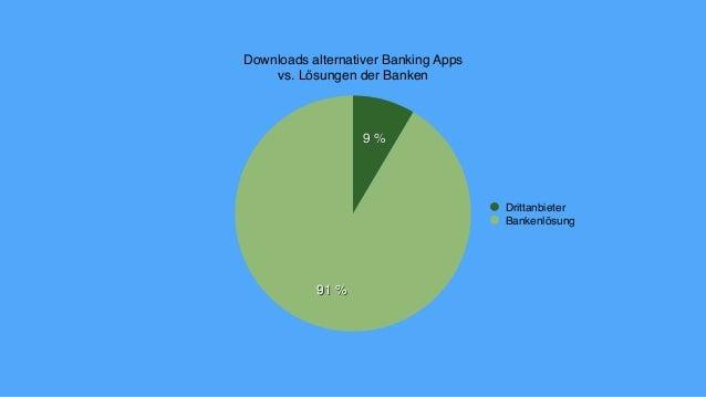 Downloads alternativer Banking Apps vs. Lösungen der Banken 91% 9% Drittanbieter Bankenlösung