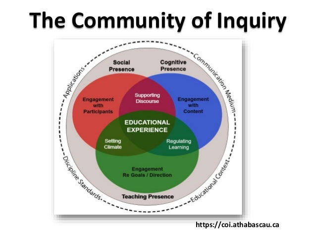 Building A Sense Of Community In Online Learning