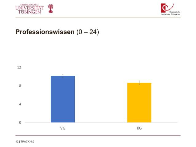 Professionswissen (0 – 24) 0 4 8 12 VG KG 12   TPACK 4.0