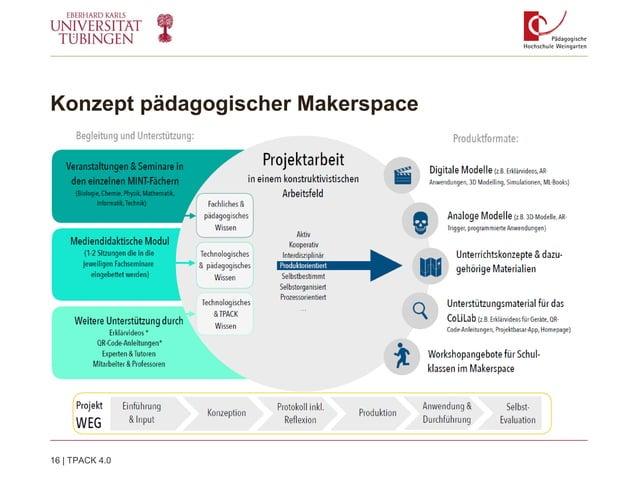 Konzept pädagogischer Makerspace 16   TPACK 4.0