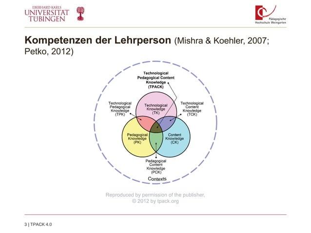 Kompetenzen der Lehrperson (Mishra & Koehler, 2007; Petko, 2012) 3   TPACK 4.0 Reproduced by permission of the publisher, ...