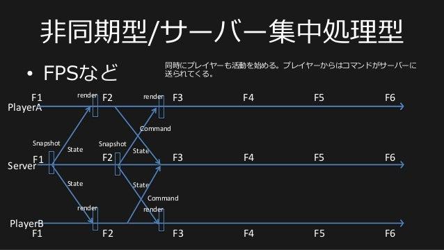 ⾮非同期型/サーバー集中処理理型 • FPSなど PlayerA   PlayerB   F1   F2   F3   F4   F5   F6   Server   F1   F2   F3  ...