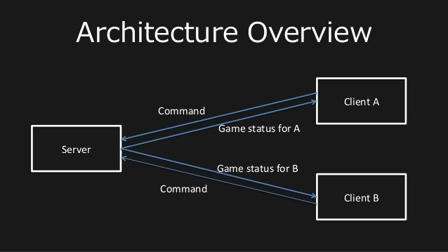 Architecture Overview Client  A   Client  B   Server   Command   Command   Game  status  for  A   G...