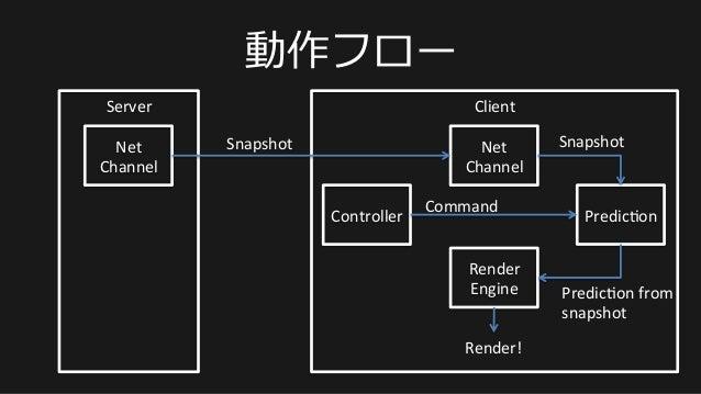 動作フロー Server   Net   Channel   Render   Engine   Controller   Predic@on   Net   Channel   Client   Ren...