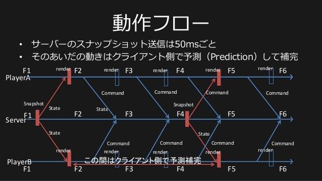 動作フロー • サーバーのスナップショット送信は50msごと • そのあいだの動きはクライアント側で予測(Prediction)して補完 PlayerA   PlayerB   F1   F2   F3   F4  ...