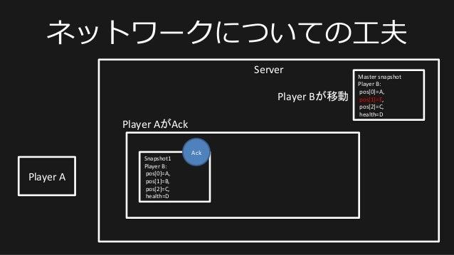 ネットワークについての⼯工夫 Server   Player  A   Master  snapshot   Player  B:     pos[0]=A,       pos[1]=E,   ...