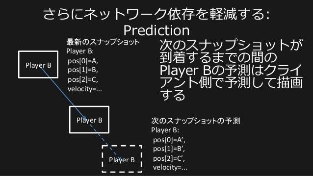 Player  B   最新のスナップショット   Player  B:     pos[0]=A,     pos[1]=B,     pos[2]=C,     velocity=...  ...