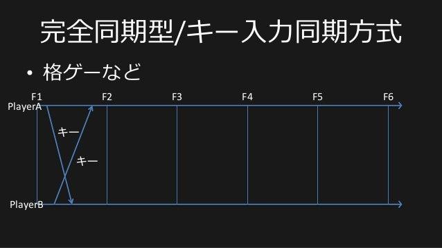 完全同期型/キー⼊入⼒力力同期⽅方式 • 格ゲーなど F1   F2   F3   F4   F5   F6   キー   PlayerA   PlayerB   キー