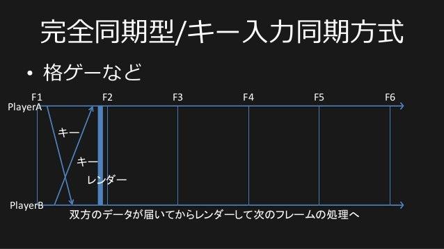 完全同期型/キー⼊入⼒力力同期⽅方式 • 格ゲーなど F1   F2   F3   F4   F5   F6   キー   PlayerA   PlayerB   キー   双方のデータが届いてからレン...