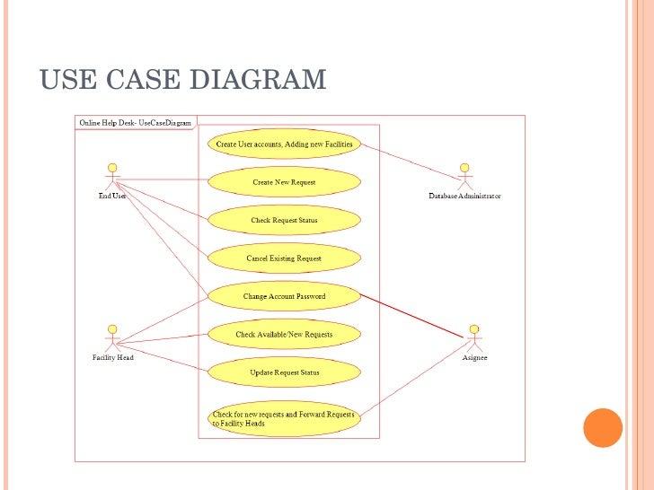Uml diagram help desk diy wiring diagrams online help desk ppt rh slideshare net help desk and client support diagram class diagram for help desk system ccuart Choice Image